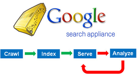 Google-search-appliance